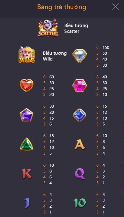 Bảng chi tiết giá trị trả thưởng trong game