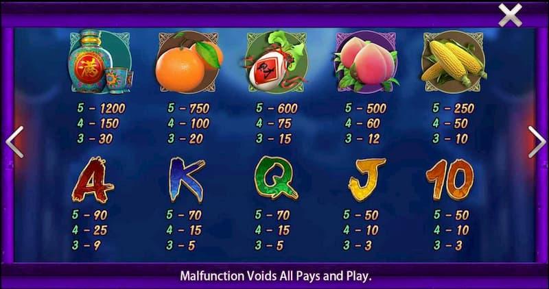 Bảng tính điểm Slot Game Gu Gu Gu