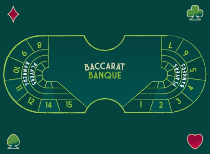 Bàn chơi Baccarat Banque